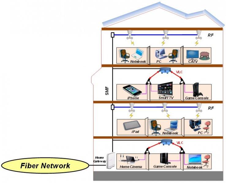 無線接取整合微波、毫米波及可見光通訊,滿足使用者彈性接取